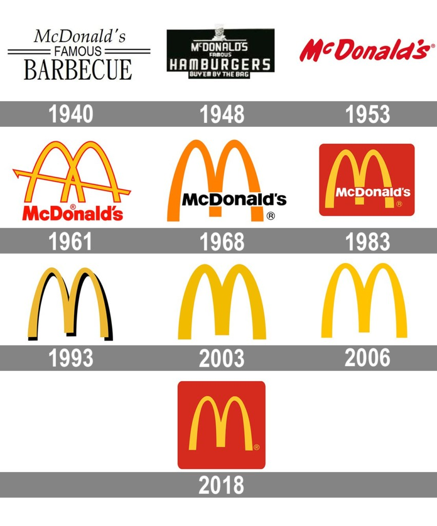 Picture depicting the evolution of McDonald's world-famous golden arches through the years.