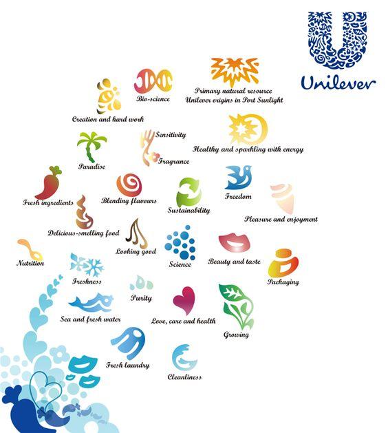 Photo explaining the design behind the Unilever logo.